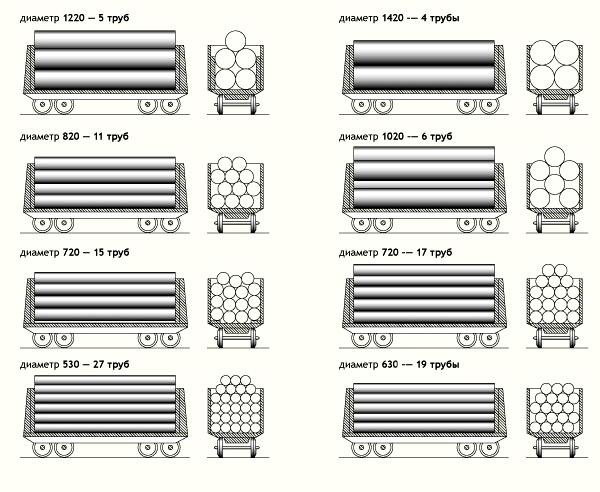 Схема погрузки трубы 1020